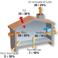 Audit energetique gratuit deperditions moyennes